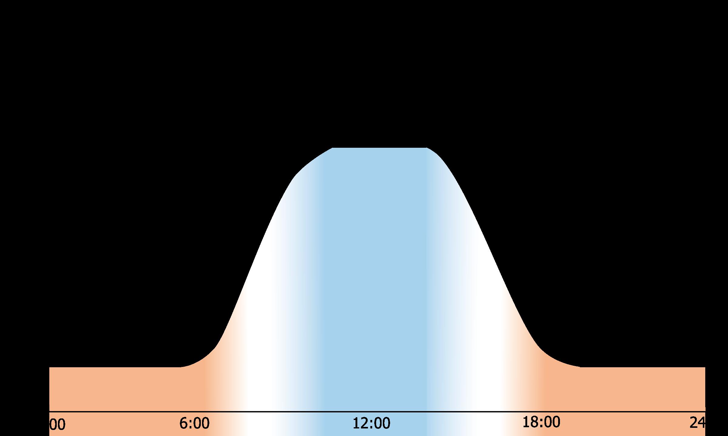 circadiane Kurve - HCL-Lichtsteuerung